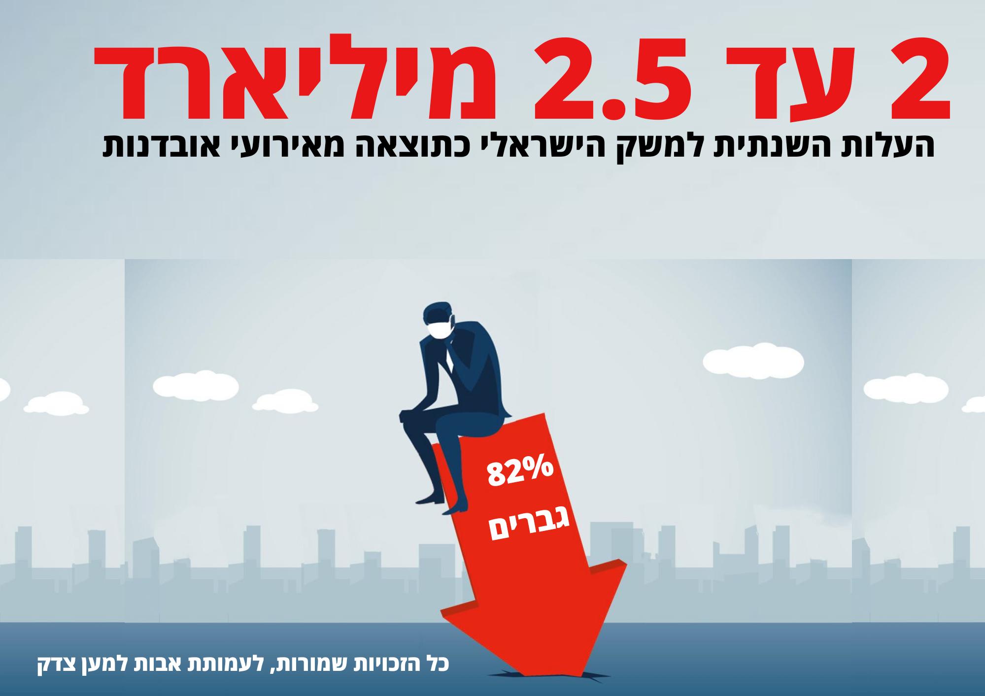 עלות האובדנות למשק הישראלי