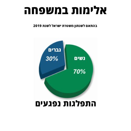 התפלגות אלימות במשפחה על פי מין בהתאם למשטרת ישראל